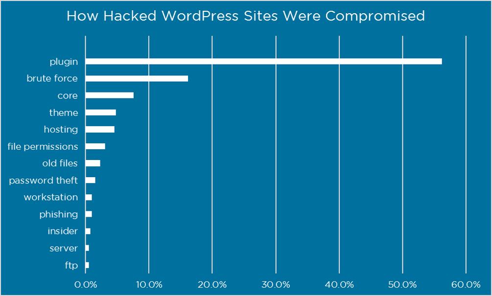 hack wordpress sites